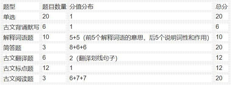 自考本科古代汉语如何复习
